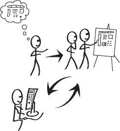 Cycledevs koncept